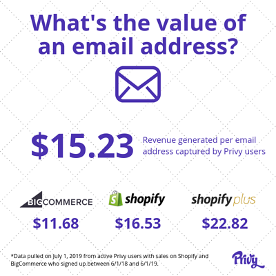 what is the value of an email address