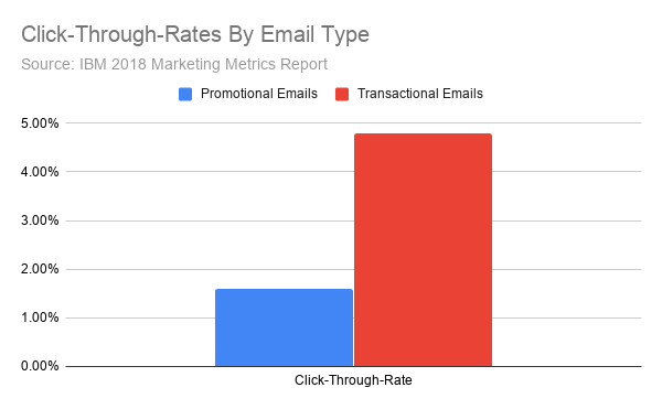 Click-Through-Rates By Email Type