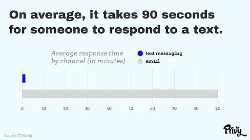 Text Response Time