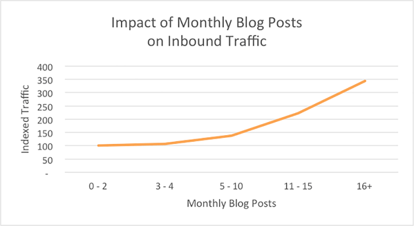 blog traffic increase frequency