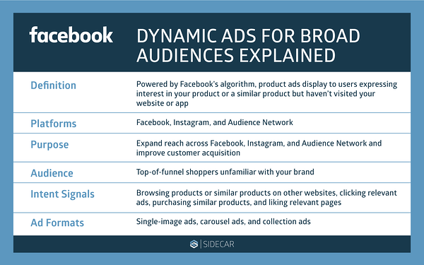dynamic audiences explained