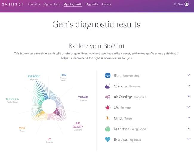 gens Bioprint results