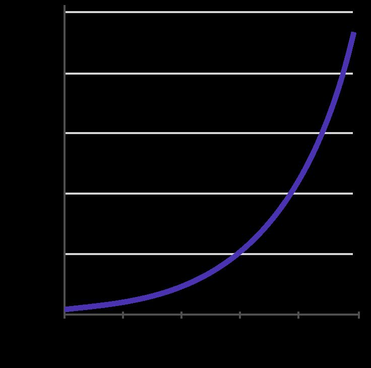 EmailList_Graph